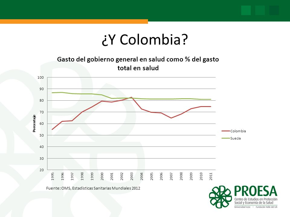 ¿Y Colombia Gasto privado en PIB: 2,3% según PROESA