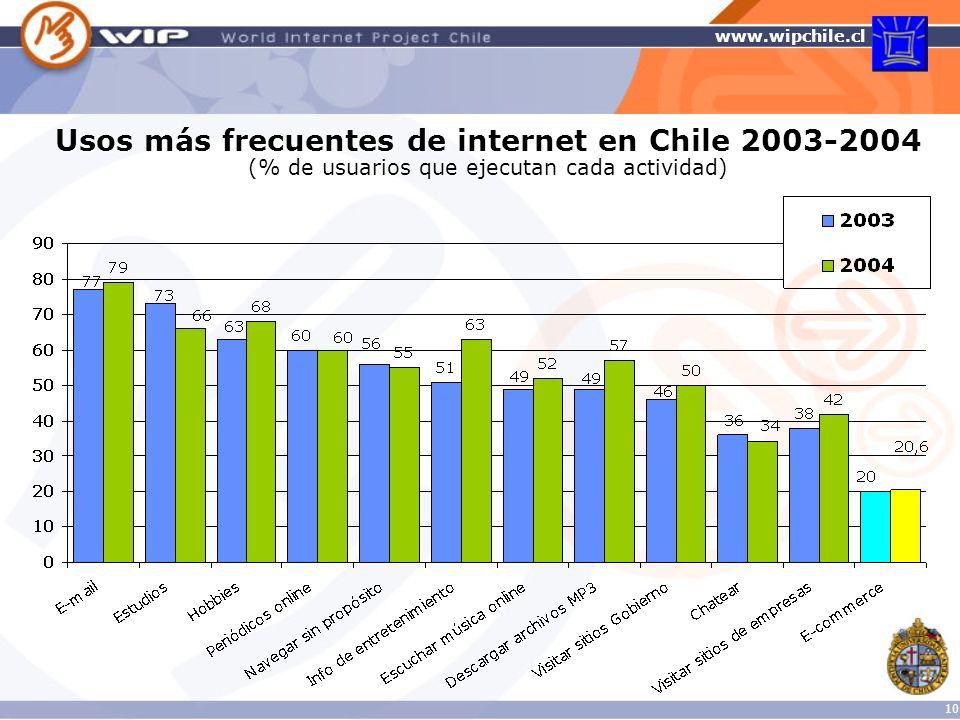 Usos más frecuentes de internet en Chile 2003-2004 (% de usuarios que ejecutan cada actividad)