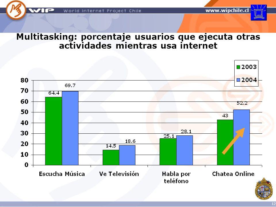 Multitasking: porcentaje usuarios que ejecuta otras actividades mientras usa internet