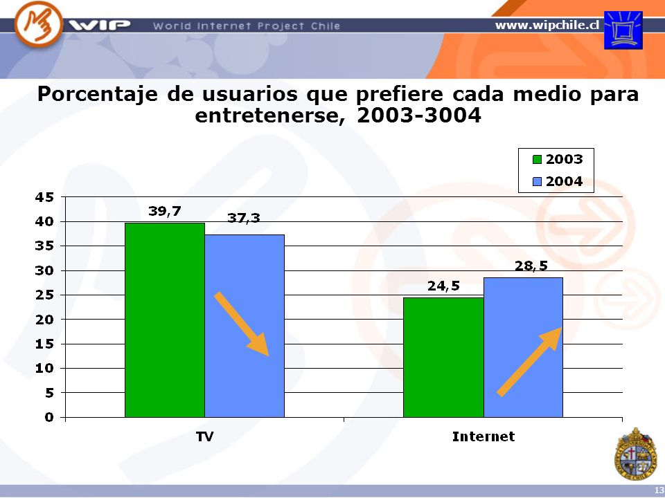 Porcentaje de usuarios que prefiere cada medio para entretenerse, 2003-3004