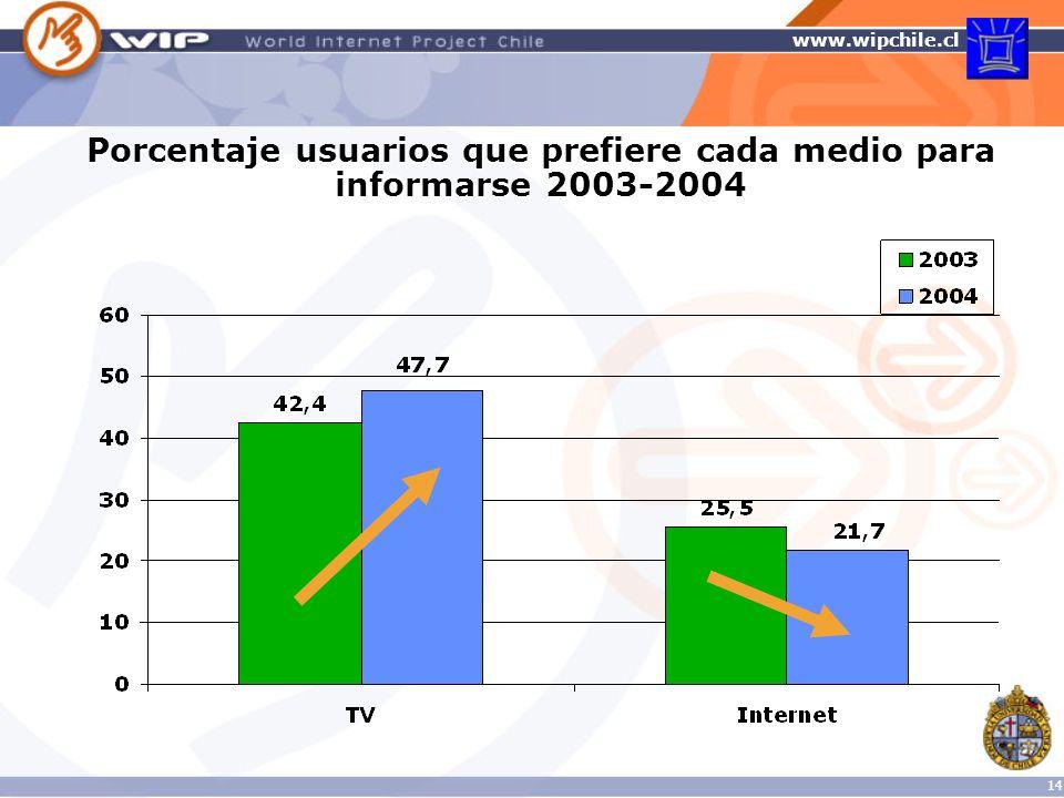 Porcentaje usuarios que prefiere cada medio para informarse 2003-2004