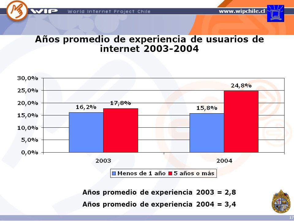 Años promedio de experiencia de usuarios de internet 2003-2004