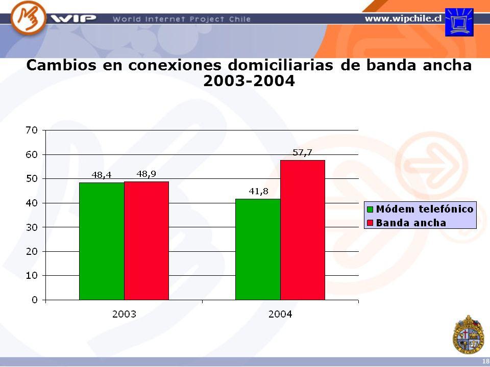 Cambios en conexiones domiciliarias de banda ancha 2003-2004