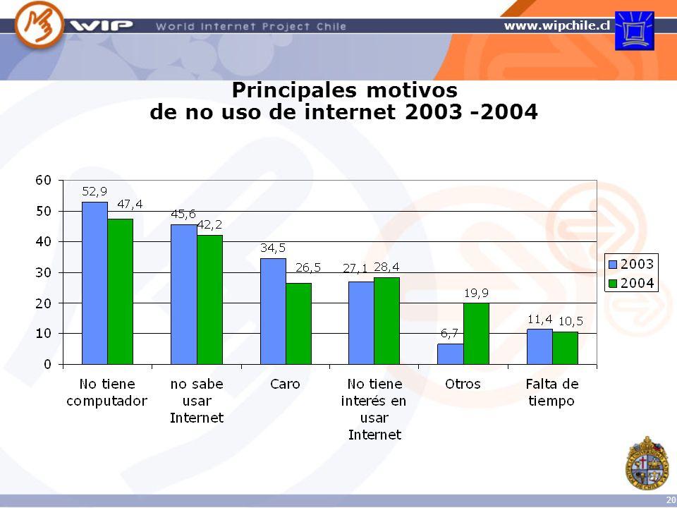 Principales motivos de no uso de internet 2003 -2004