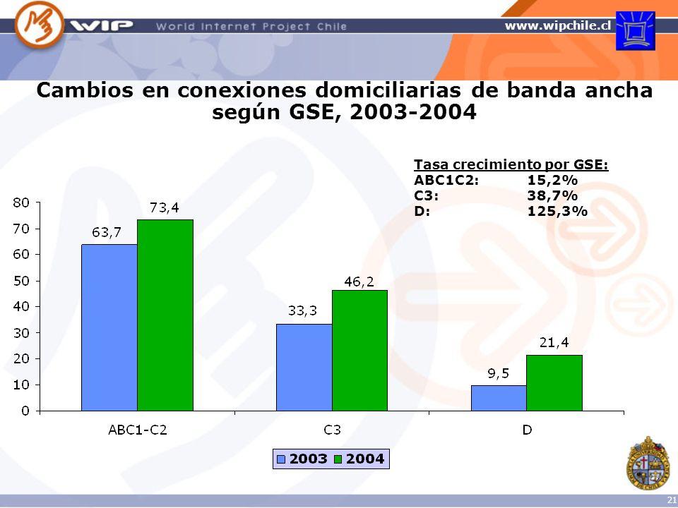 Cambios en conexiones domiciliarias de banda ancha según GSE, 2003-2004