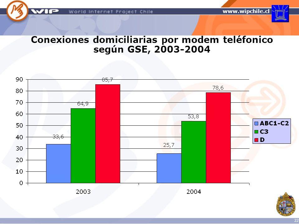 Conexiones domiciliarias por modem teléfonico según GSE, 2003-2004