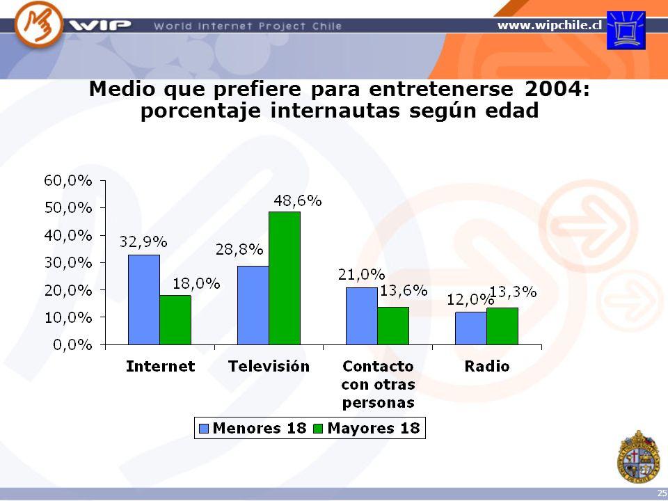 Medio que prefiere para entretenerse 2004: porcentaje internautas según edad