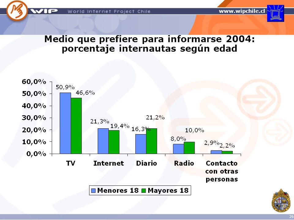 Medio que prefiere para informarse 2004: porcentaje internautas según edad
