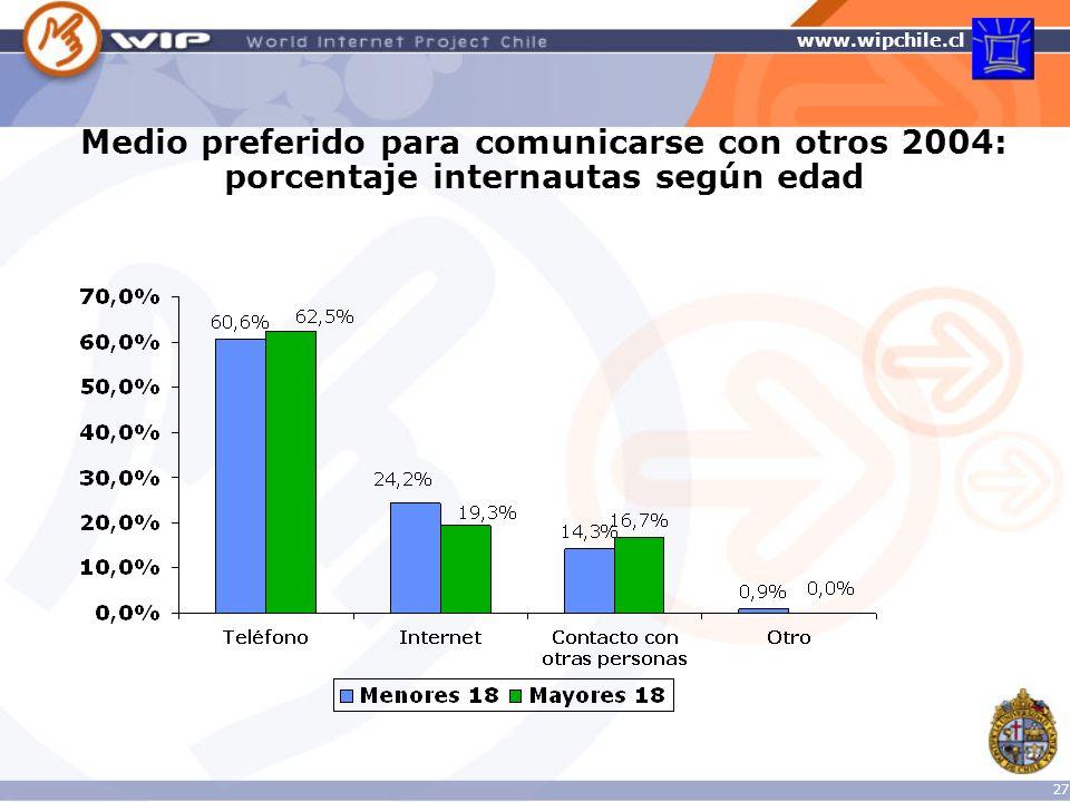 Medio preferido para comunicarse con otros 2004: porcentaje internautas según edad
