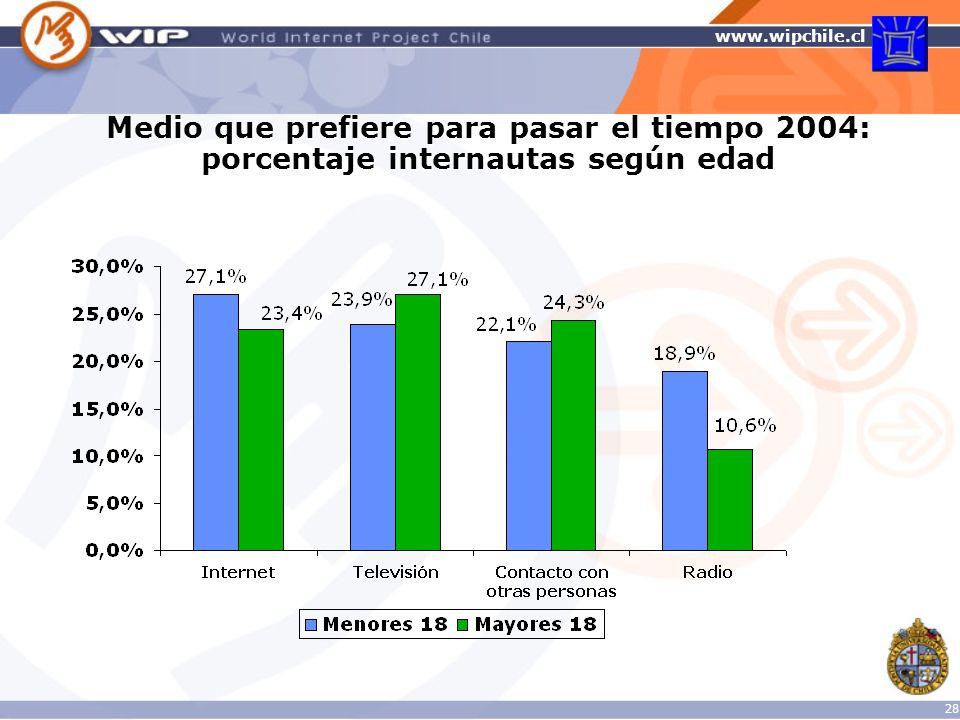 Medio que prefiere para pasar el tiempo 2004: porcentaje internautas según edad