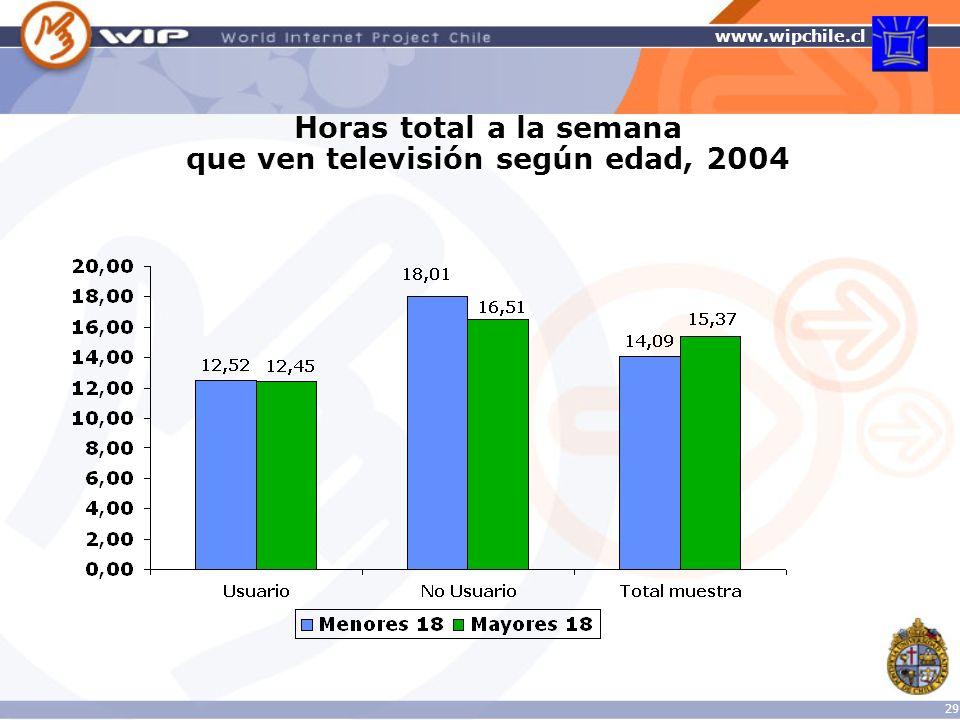 Horas total a la semana que ven televisión según edad, 2004