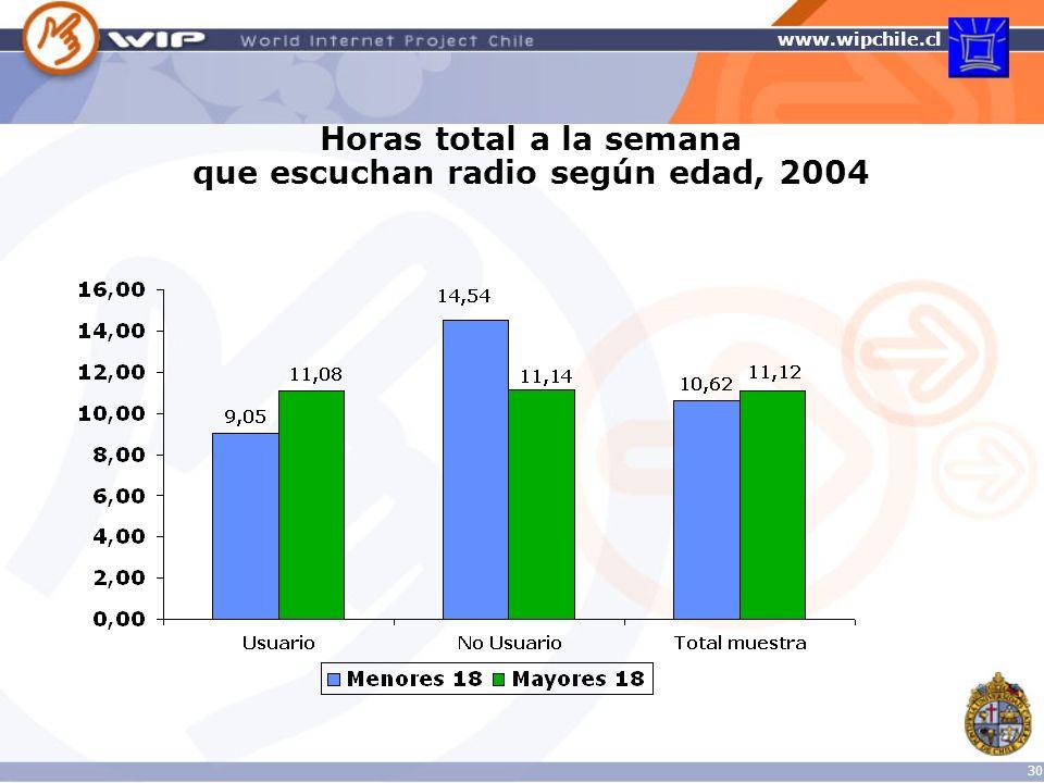 Horas total a la semana que escuchan radio según edad, 2004