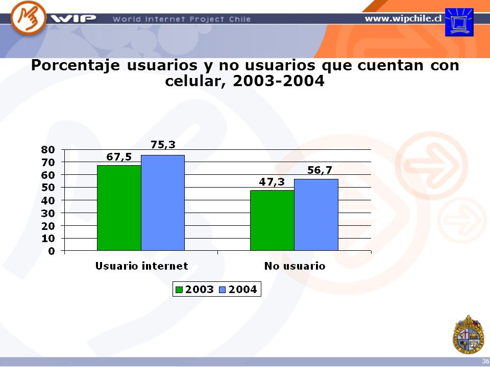 Porcentaje usuarios y no usuarios que cuentan con celular, 2003-2004