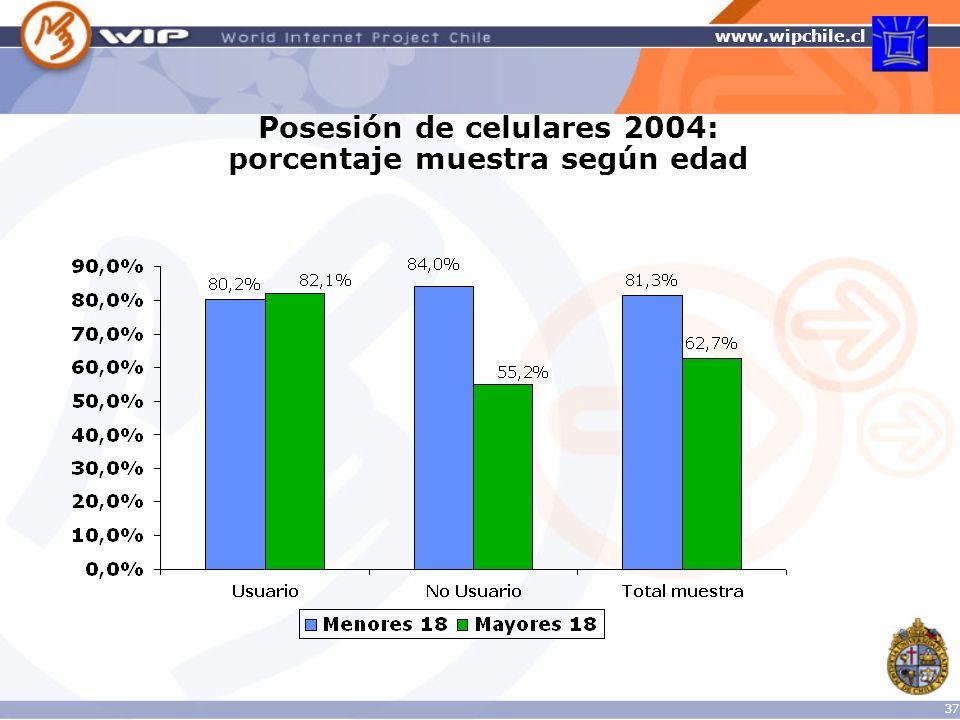 Posesión de celulares 2004: porcentaje muestra según edad