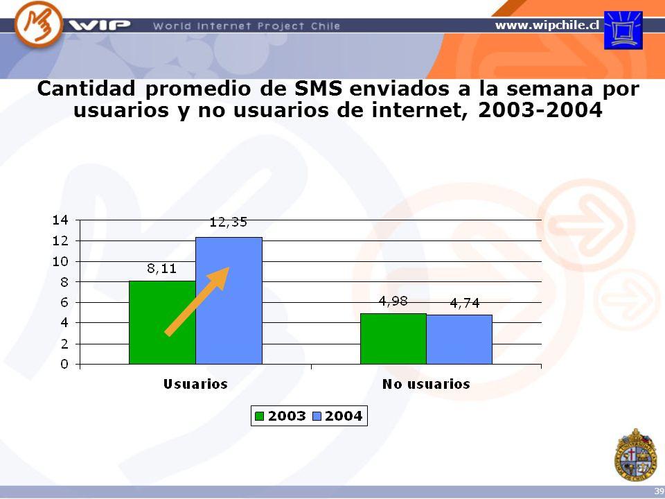 Cantidad promedio de SMS enviados a la semana por usuarios y no usuarios de internet, 2003-2004