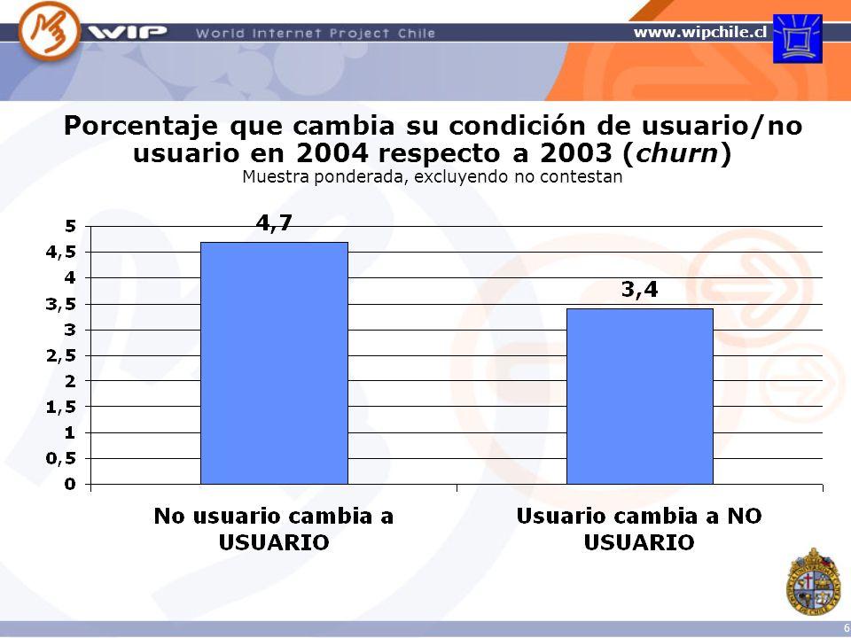 Porcentaje que cambia su condición de usuario/no usuario en 2004 respecto a 2003 (churn) Muestra ponderada, excluyendo no contestan