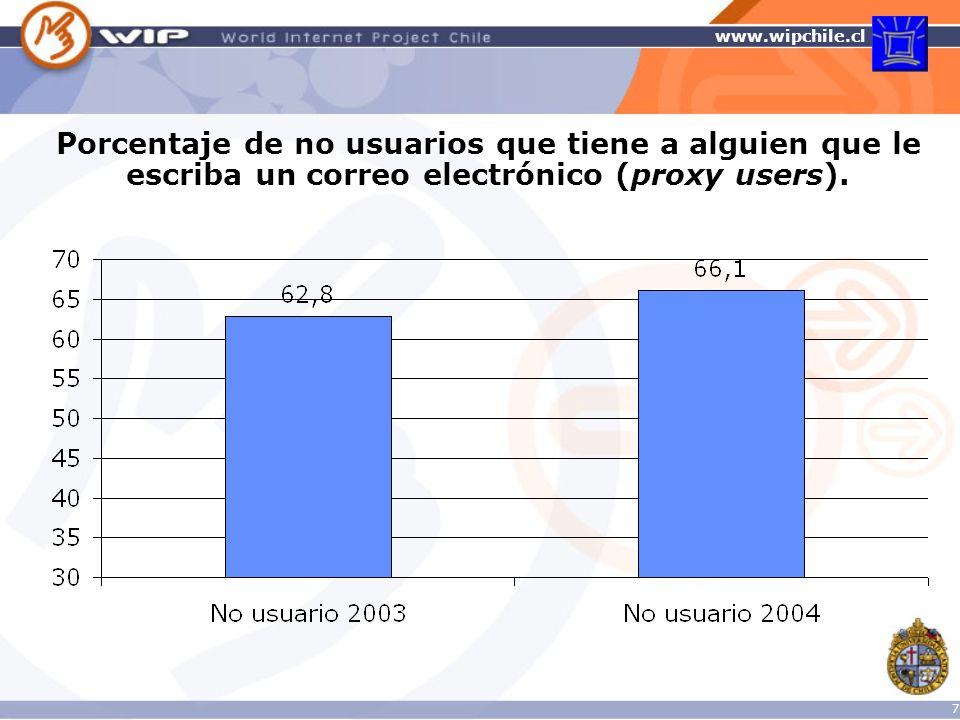 Porcentaje de no usuarios que tiene a alguien que le escriba un correo electrónico (proxy users).
