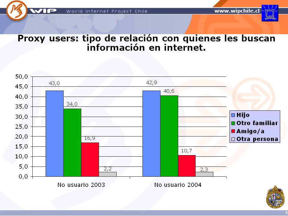 Proxy users: tipo de relación con quienes les buscan información en internet.