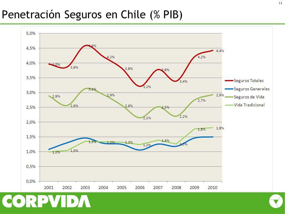 Penetración Seguros en Chile (% PIB)