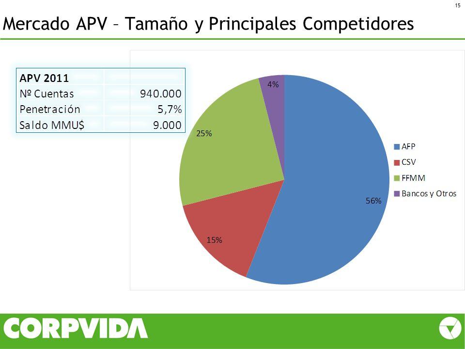 Mercado APV – Tamaño y Principales Competidores