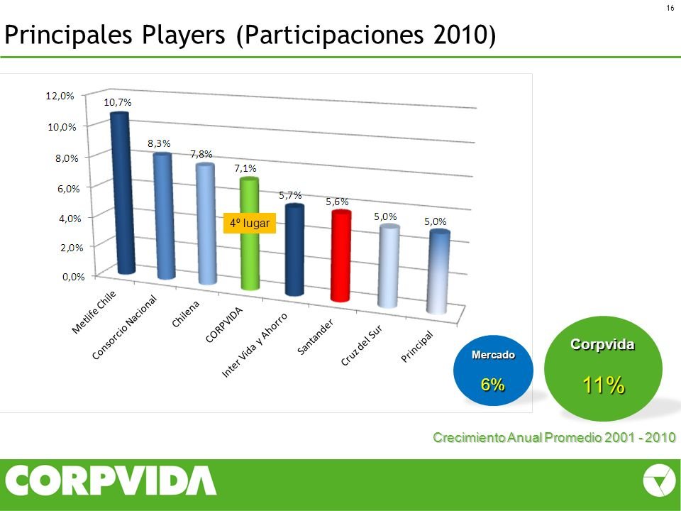 Principales Players (Participaciones 2010)