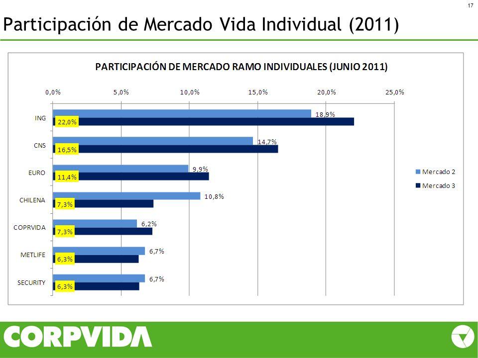Participación de Mercado Vida Individual (2011)