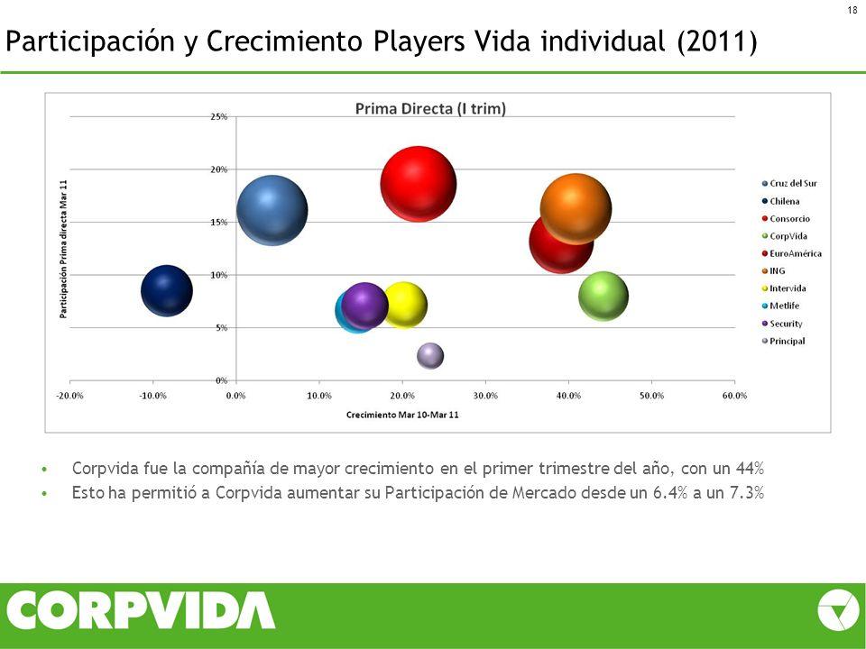 Participación y Crecimiento Players Vida individual (2011)
