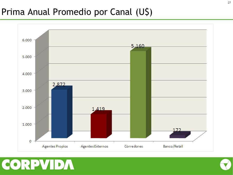 Prima Anual Promedio por Canal (U$)