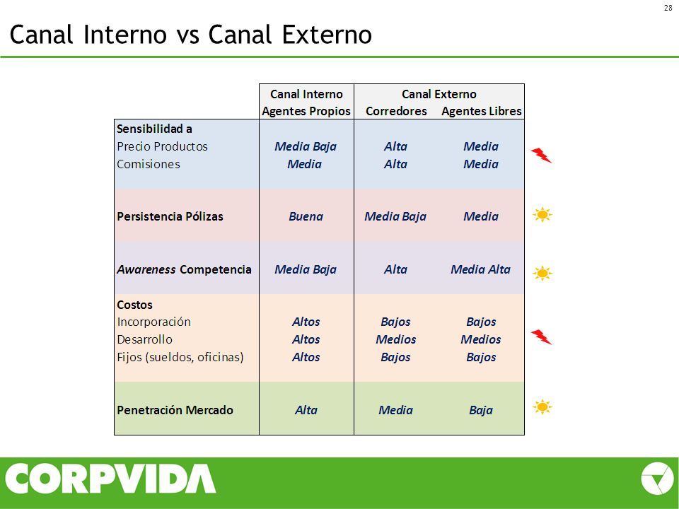 Canal Interno vs Canal Externo