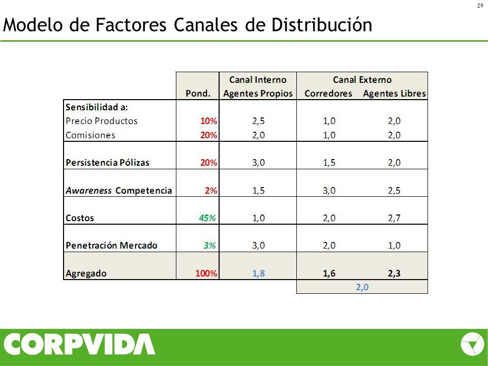 Modelo de Factores Canales de Distribución