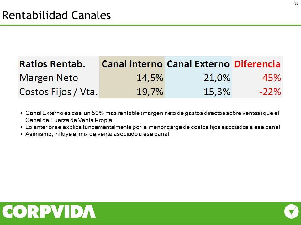 Rentabilidad Canales Canal Externo es casi un 50% más rentable (margen neto de gastos directos sobre ventas) que el Canal de Fuerza de Venta Propia.