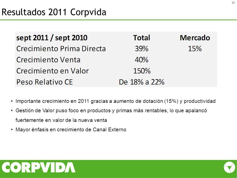 Resultados 2011 Corpvida Importante crecimiento en 2011 gracias a aumento de dotación (15%) y productividad.