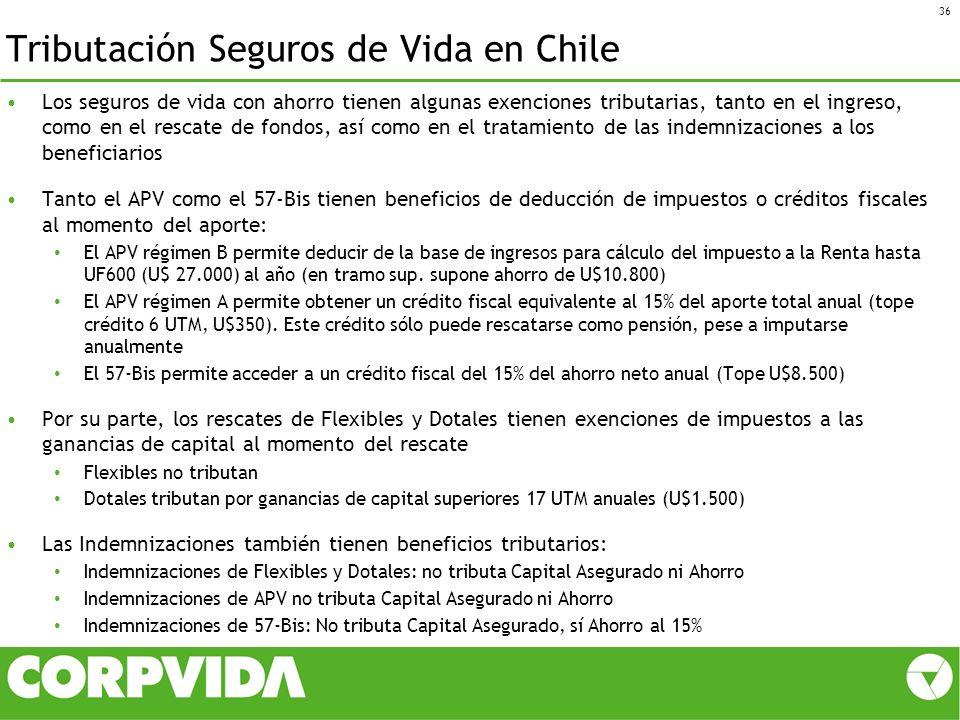 Tributación Seguros de Vida en Chile