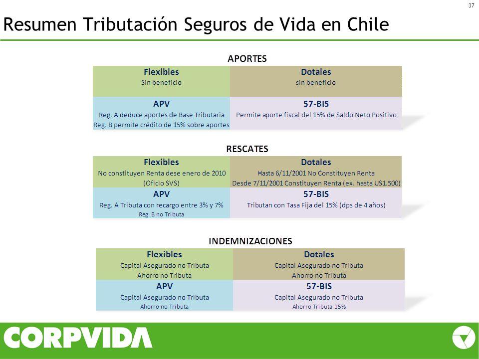 Resumen Tributación Seguros de Vida en Chile