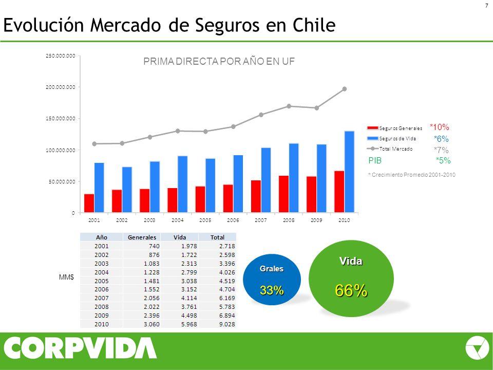 Evolución Mercado de Seguros en Chile