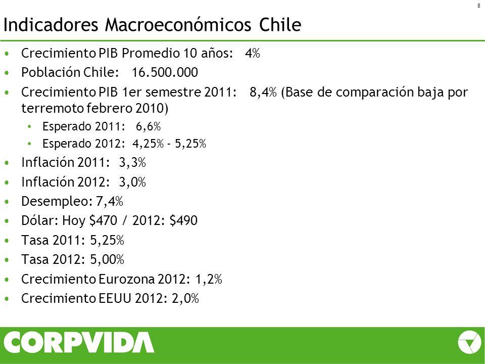 Indicadores Macroeconómicos Chile