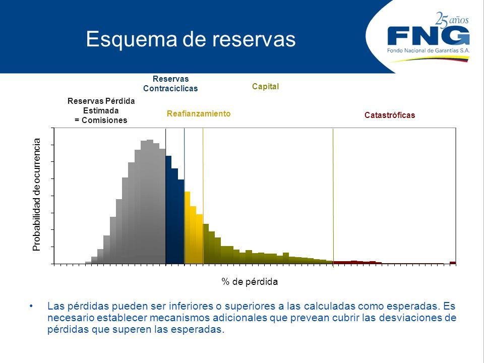Reservas Contracíclicas Reservas Pérdida Estimada