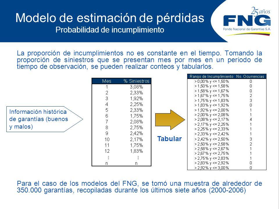 Modelo de estimación de pérdidas Probabilidad de incumplimiento