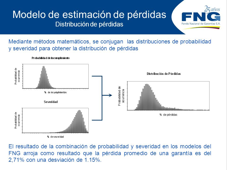 Modelo de estimación de pérdidas Distribución de pérdidas