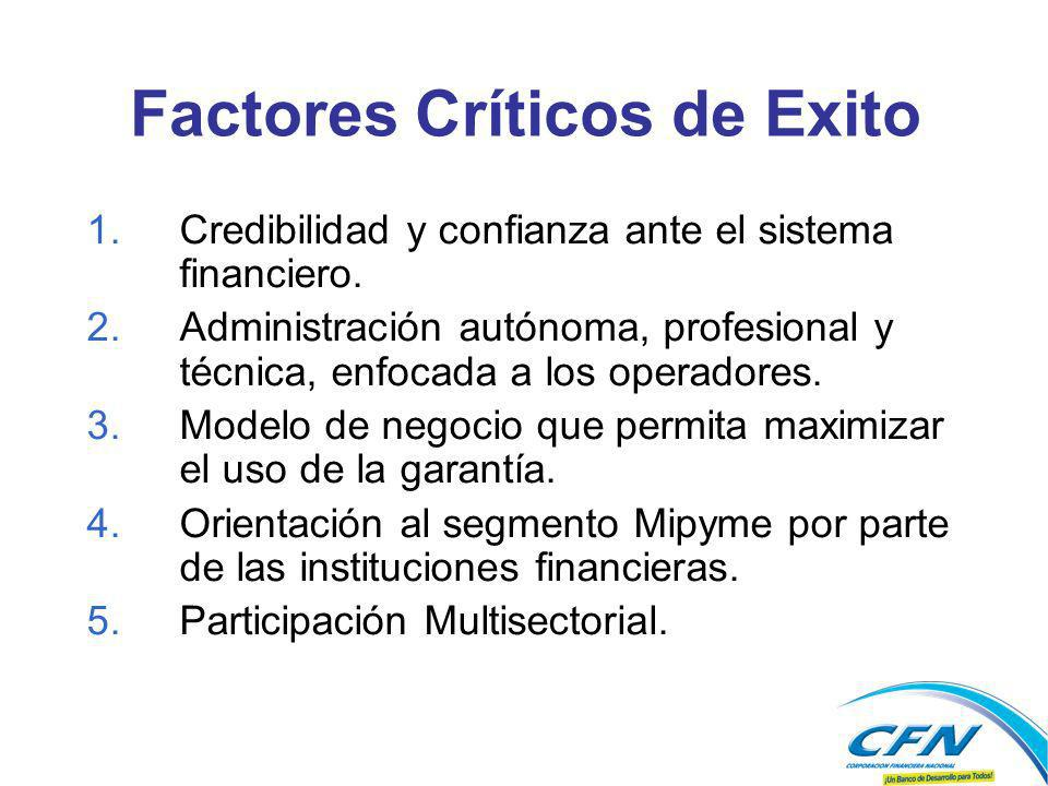 Factores Críticos de Exito
