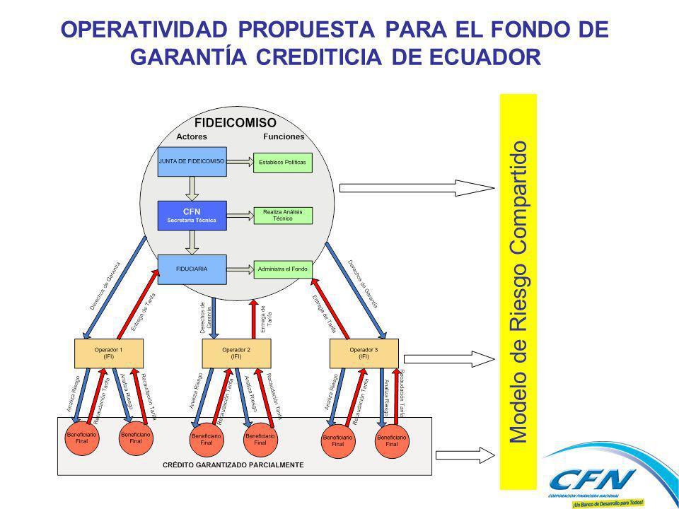 OPERATIVIDAD PROPUESTA PARA EL FONDO DE GARANTÍA CREDITICIA DE ECUADOR