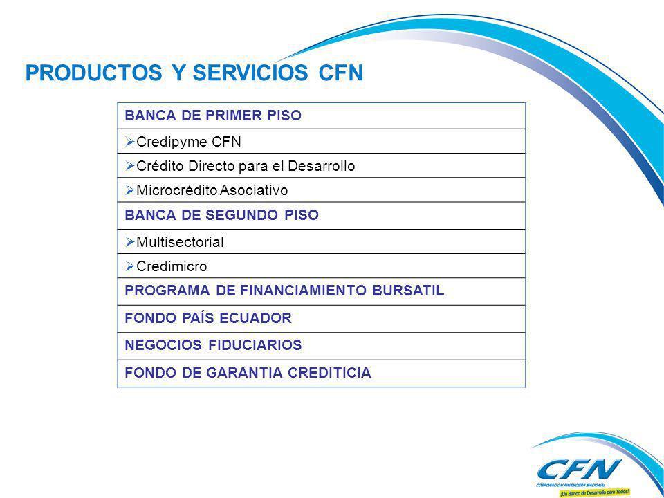 PRODUCTOS Y SERVICIOS CFN