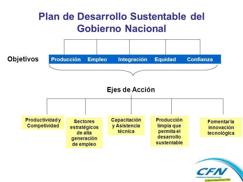Plan de Desarrollo Sustentable del Gobierno Nacional