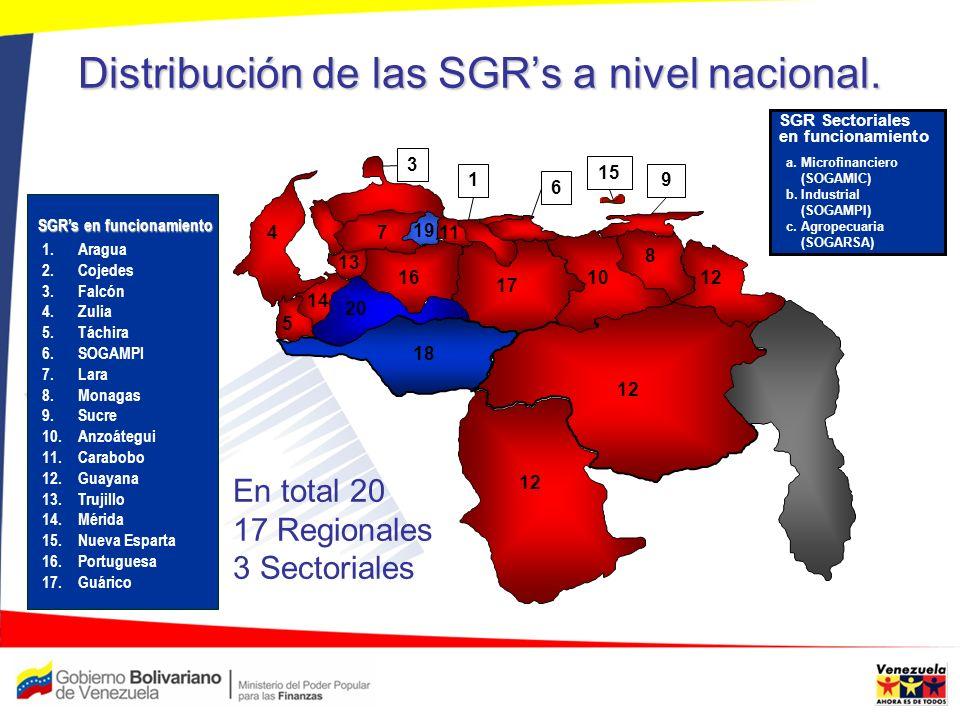 Distribución de las SGR's a nivel nacional.