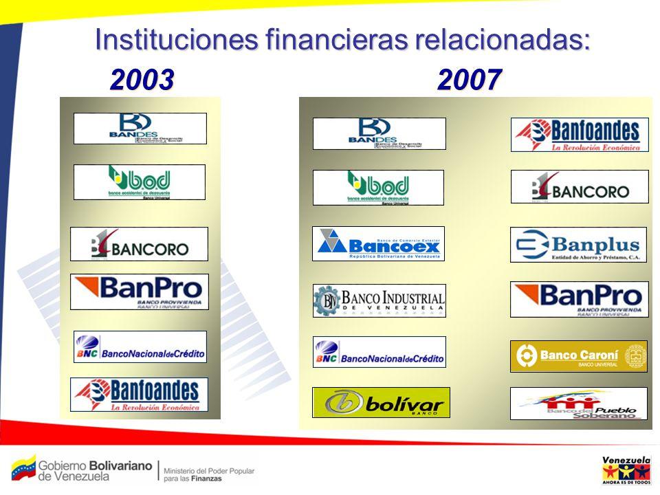 Instituciones financieras relacionadas: