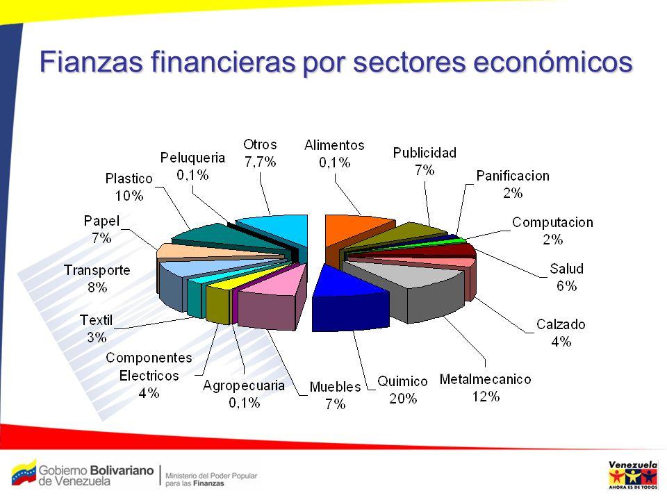Fianzas financieras por sectores económicos
