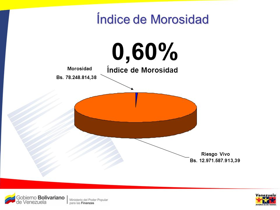 0,60% Índice de Morosidad Índice de Morosidad Morosidad
