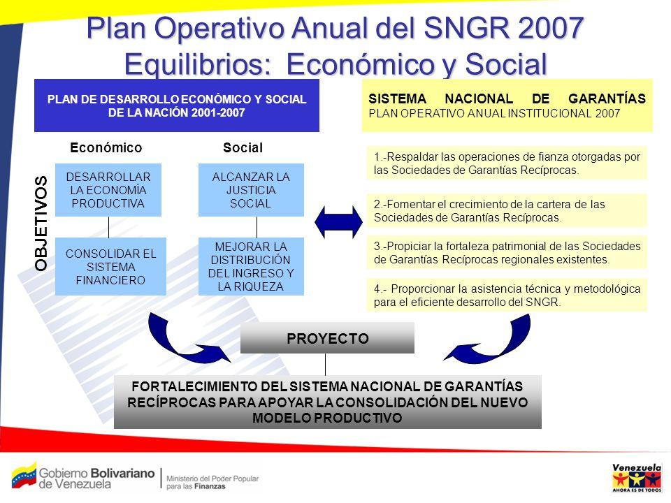 Plan Operativo Anual del SNGR 2007 Equilibrios: Económico y Social