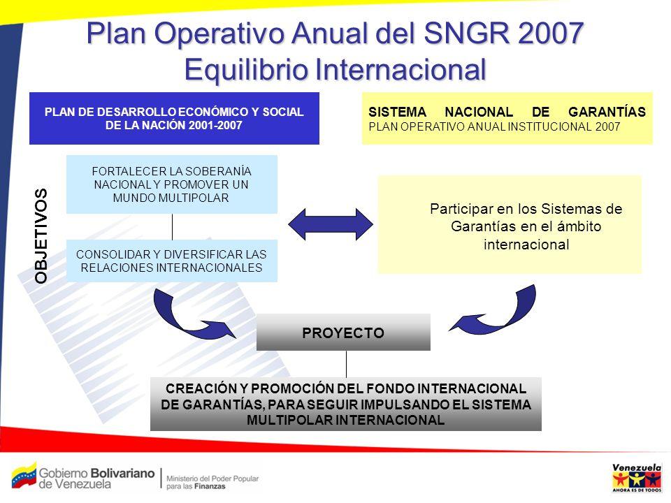 Plan Operativo Anual del SNGR 2007 Equilibrio Internacional