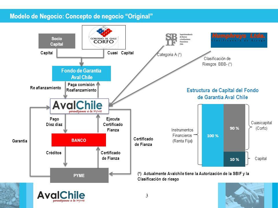 Estructura de Capital del Fondo de Garantía Aval Chile